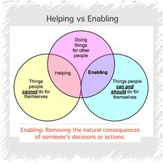 "A good simple chart on the difference between helping and enabling. For those that are religious here is a quote, ""God himself holds each one accountable for their lives. Don't get in the way. For each will have to bear his own load."""