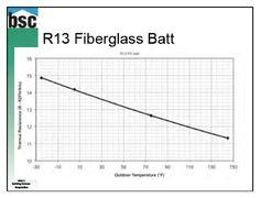 Roof ventilation systems cor a vent v 600 v600 e v for Fiberglass r value