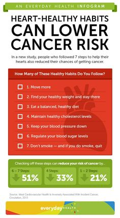 What's good for the heart is good for cancer prevention, too. Do you follow these 7 healthy habits? [Infographic]