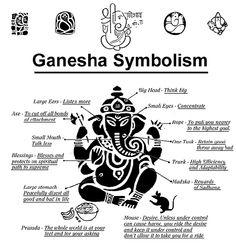 Ganesha symbols