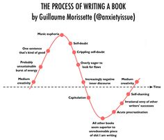 The Process of Writing a Book by Guillaume Morissette Writing Strategies, Writing Advice, Writing A Book, Writing Humor, Writers Write, Friday Humor, Write It Down, Writing Process, Screenwriting