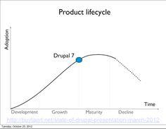 Drupal product life