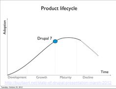 Drupal product life