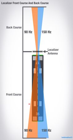 How To Fly A Localizer Back Course Approach