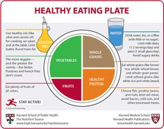 Healthy Eating Plate and Healthy Eating Pyramid - What Should I Eat? - The Nutrition Source - Harvard School of Public Health Healthy Eating Pyramid, Healthy Eating Plate, Sixpack Training, Health And Wellness, Health Fitness, Health Care, Workout Fitness, Fitness Goals, Fitness Style