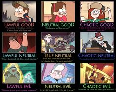 Gravity Falls alignment chart by *tall-T on deviantART. (Why is Bill not on this? Gravity Falls Funny, Gravity Falls Dipper, Gravity Falls Comics, Gravity Falls Fanfiction, Teen Titans, Gravity Falls Personajes, Dipper Y Mabel, Gavity Falls, Fall Memes
