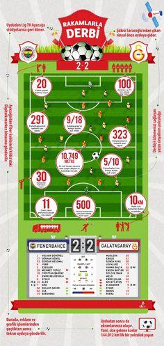 Sayılarla derbi: Fenerbahçe 2 - 2 Galatasaray / 17.03.2012