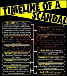 scandal graphic.