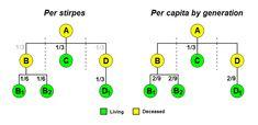 Comparison of per stirpes and per capita inheritance - Per stirpes - Wikipedia, the free encyclopedia