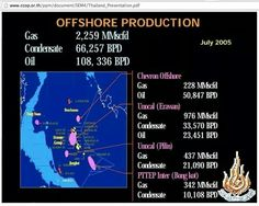 Offshore Production  2005