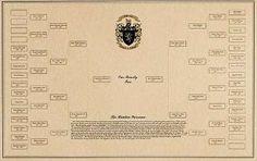 Family Tree Printing - Genealogy Prints - Free Blank Printable Pedigree Chart