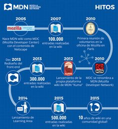 Hitos Mozilla 2005 - 2015 #infografia