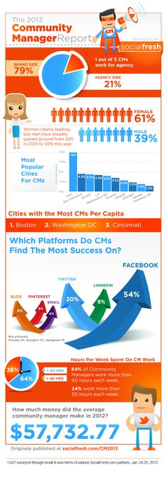 2013 Community Manager Report: Gender, Income, Age, Social Media Success [#INFOGRAPHIC]