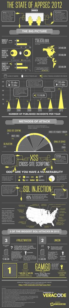 The State of Application Security 2012 Infographic