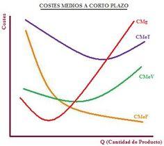 D'economía Blog: Los costes a corto plazo