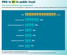 PBS and Member Stations Are Named #1 in Public Trust : PBS