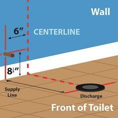 How to Measure Toilet Rough-In Distance Plumbing Drains, Pex Plumbing, Bathroom Plumbing, Basement Bathroom, Bathroom Fixtures, Attic Bathroom, Basement Walls, Plumbing Fixtures, Home Improvement Projects