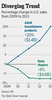 America's Demographic Crash In One Chart --- While the Japanification of markets has been a much-discussed topic in recent years, the two nations share another disturbing trend. In 2012, the land of the rising sun saw sales of adult diapers exceed those of baby diapers... and as the following chart from The Wall Street Journal shows, that trend is rapidly occurring in the land of the free...