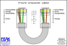 Economy Crossover Cable (4 wires)