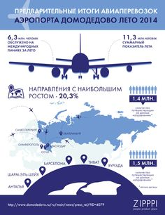 Инфографика, транспорт, Домодедово, самолеты, авиаперевозки, zipppi