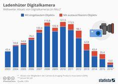 Infografik: Ladenhüter Digitalkamera  | Statista