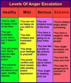 Chart showing four categories of anger escalation, from healthy to extreme. Everyone has anger, the important thing is whether it takes over and rules you, or whether you stay in charge with your wisdom and good heart.