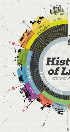 Data visualization & Infographics : History of Life by juan David Martinez via Behance Information Visualization, Data Visualization, Web Design, Layout Design, Magazin Design, Timeline Design, Timeline Ideas, Timeline Infographic, History Timeline