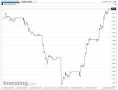 Forex-Handel mit Währungspaar Euro-Rubel... #forexhandel #waehrungspaar #eurorubel