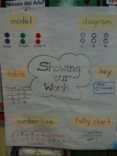 Here's an anchor chart on different ways to work out the answer to a problem.
