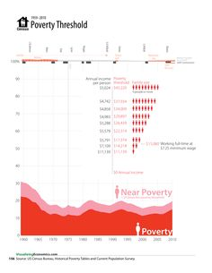Changes in Poverty Since the 1960s
