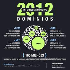 Infográfico: Internet 2012 em números - Domínios