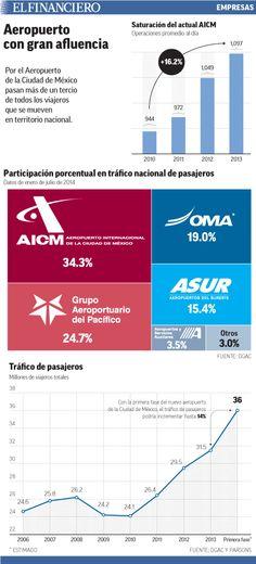 El nuevo Aeropuerto Internacional de la Ciudad de México incrementará el movimiento de pasajeros nacionales e internacionales y permitirá crear nuevas rutas y más frecuencias. 03/08/2014