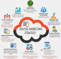 What makes for a good digital marketing strategy? #contentmarketing #digitalmarketing #SEO #SEM #socialmedia #smm #mobilemarketing #emailmarketing #analytics