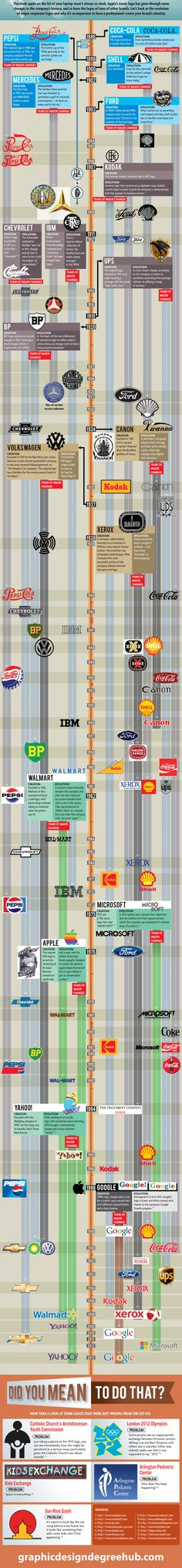 Infographic: The Evolution of 18 Major Brand Logos From 1886 to Today | Adweek #OsnLikesIt #ForInspiration #Infographic