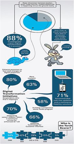 Ongoing process of DIGITAL TRANSFORMATION at any or your organization in particular