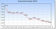 Evolución Euribor en bloghipotecas.es