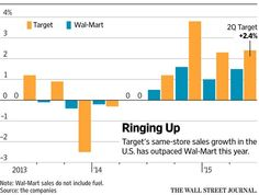 Target lifts earnings outlook $TGT http://on.wsj.com/1MG62jp