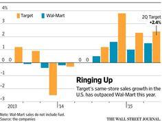 Target lifts earnings outlook $TGT http://on.wsj.com/1MG62jp