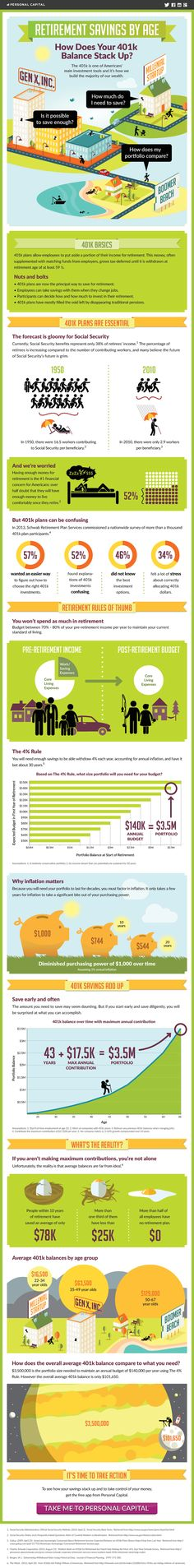 Curious to know how much you need to save for retirement? Wondering how much the average 401k balance is? Will $1 million last long enough in retirement? Find out these answers and more by taking a look at this infograph we put together to help you visualize the importance of retirement savings.