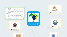 Exemplos & Templates Gratuitos de Mapa Mental | MindMeister
