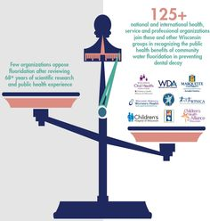 Don't just take our word for it! 125+ national and international health, service and professional organizations recognize and support the public health benefits of community water fluoridation in preventing dental decay! #fluoride http://www.wda.org/your-oral-health/fluoride