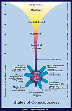 Consciousness Map