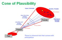 My representation of the Cone of Plausibility