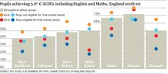 Pupils achieving 5 A*-C GCSEs including English and Maths, England Source: Key Stage 4 Attainment by Pupil Characteristics, in England Human Evolution, Environmental Factors, Genetics, Maths, Theory, Literacy, Stage, Scene