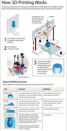 Mechanical Engineering: How 3D Printing Works