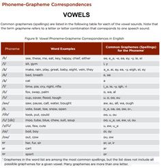 Common Core Phoneme-Grapheme Chart - Vowels