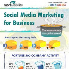 """In this Infographic we ask the question """"What measures up for a recipe for success?"""". In response, we have visually highlighted some social statistics from a recent blog post by thesocialskinny.com, that provides insight into the more popular marketing tools being used and the social response to them"""