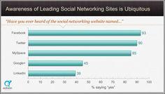 8 shocking new social media facts
