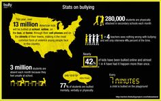 Image from http://momtinilounge.com/wp-content/uploads/2012/03/bully-infographic.jpg.