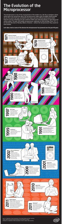 Evolution du microprocesseur